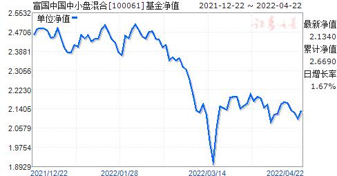 富国中国中小盘混合(QDII)(100061)净值走势