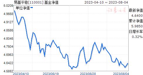 易基平稳(110001)净值走势