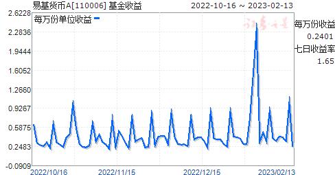 易基货币A(110006)走势图