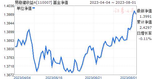 易稳健收益A(110007)净值走势