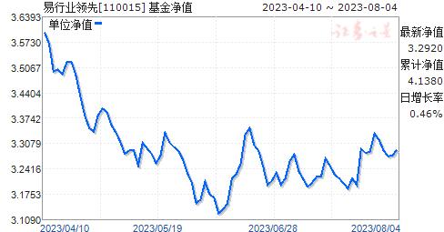 易行业领先(110015)净值走势