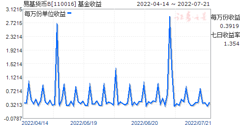 易基货币B(110016)走势图