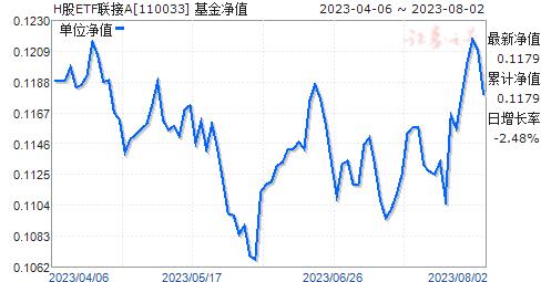 H股ETF联接A(美元现钞)(110033)净值走势