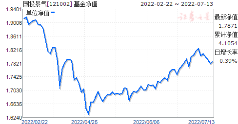 国投景气(121002)净值走势