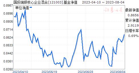 国投瑞银核心企业混合(121003)净值走势