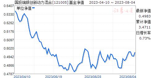 国投瑞银创新动力混合(121005)净值走势