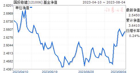 国投稳健(121006)净值走势
