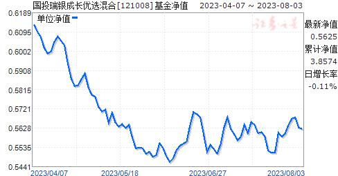 国投瑞银成长优选混合(121008)净值走势