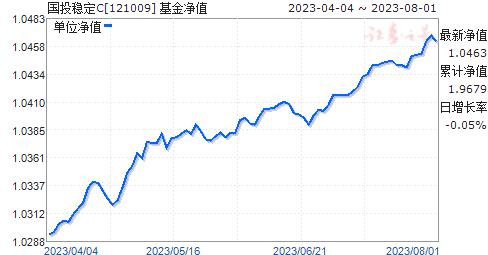 国投稳定(121009)净值走势