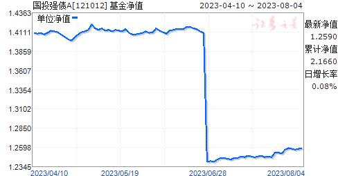 国投强债A(121012)净值走势