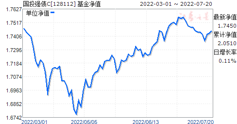 国投强债C(128112)净值走势