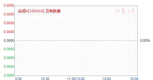 合润A(150016)净值走势