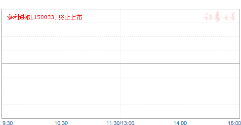 多利进取(150033)净值走势