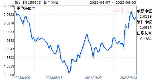 深红利(159905)净值走势