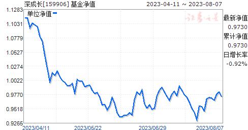 深成长(159906)净值走势