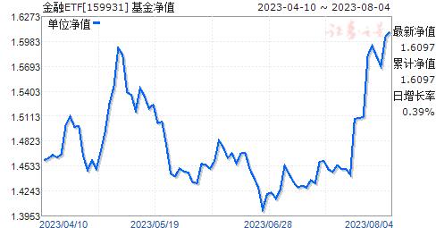 金融ETF(159931)净值走势