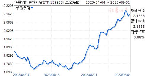 華夏飼料豆粕期貨ETF(159985)凈值走勢