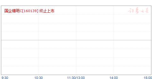 南方恒生中国企业精明C(160139)净值走势