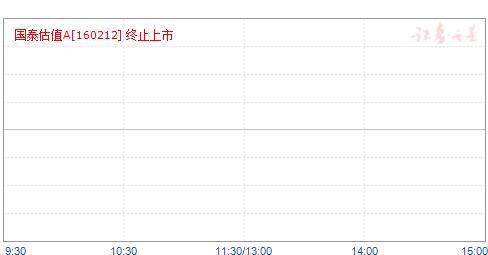 国泰估值(160212)净值走势