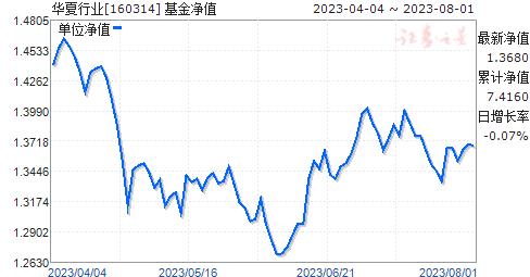 华夏行业(160314)净值走势
