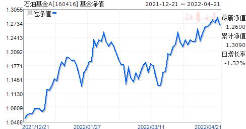 石油基金(160416)净值走势