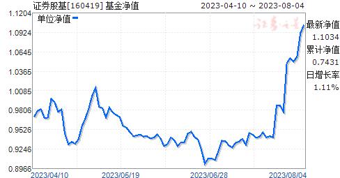 证券股基(160419)净值走势