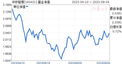 华安智增(160421)净值走势