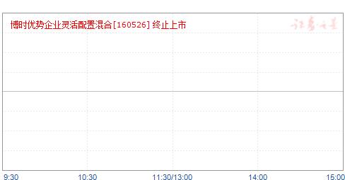 博時優勢(160526)凈值走勢