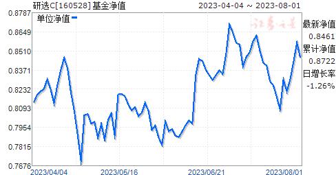 研選C(160528)凈值走勢