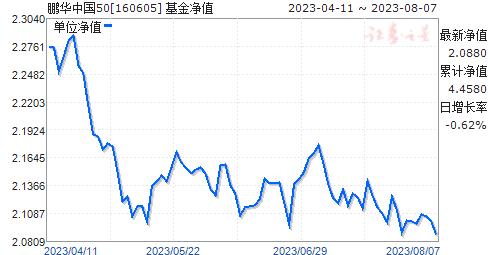 鹏华中国50(160605)净值走势