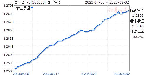 普天债券B(160608)净值走势