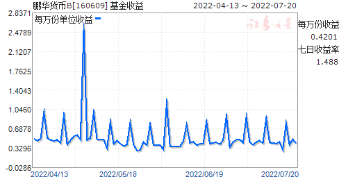 鹏华货币B(160609)走势图
