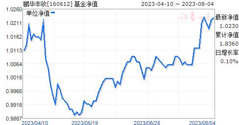 鹏华丰收(160612)净值走势