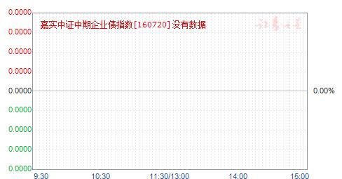 中期企债(160720)净值走势