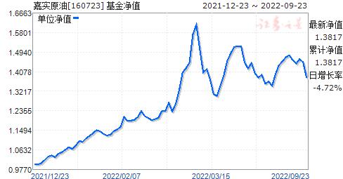 嘉实原油(160723)净值走势