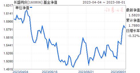 长盛同庆(160806)净值走势