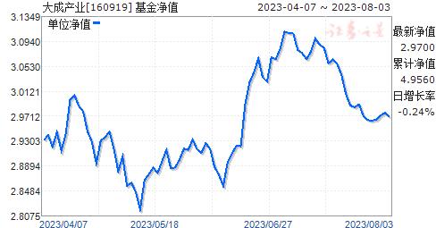 大成产业(160919)净值走势