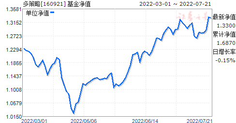 大成定增(160921)净值走势
