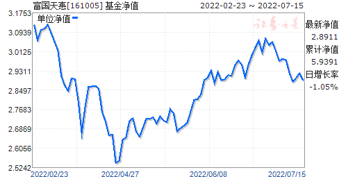 富国天惠(161005)净值走势