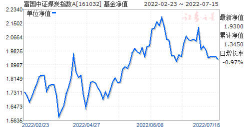 煤炭基金(161032)净值走势