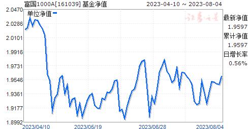 富国1000(161039)净值走势