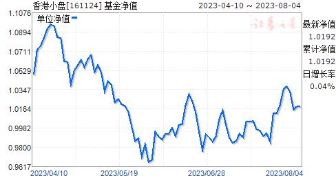 香港小盘(161124)净值走势