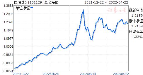 原油基金(161129)净值走势
