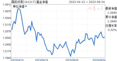 国投资源(161217)净值走势