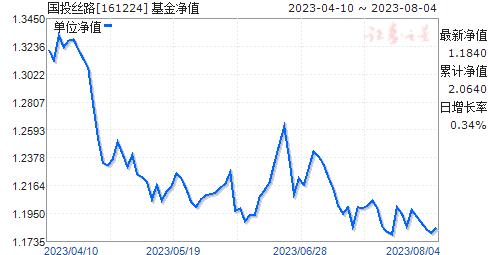 国投丝路(161224)净值走势