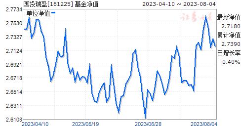 国投瑞盈(161225)净值走势