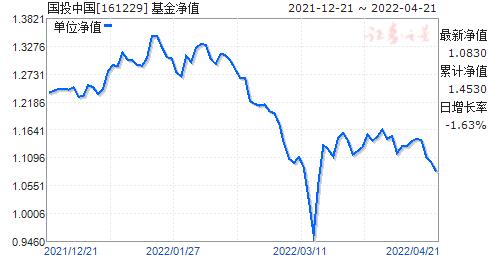 国投中国(161229)净值走势