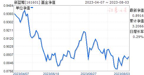 新蓝筹(161601)净值走势