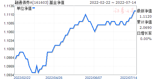 融通债券A(161603)净值走势
