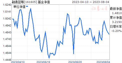 融通蓝筹(161605)净值走势